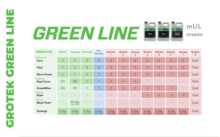 Resultado de imagen de grotek green line tabla